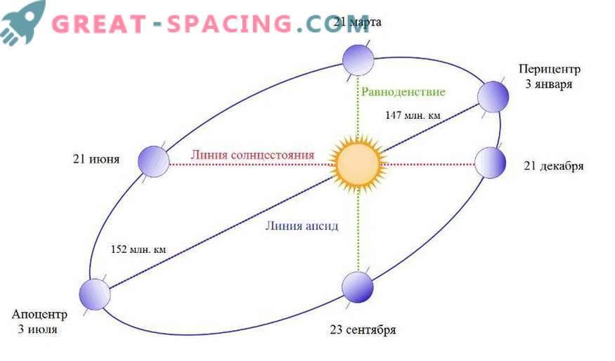 Што се случува ако земјата престане да ротира околу сонцето?