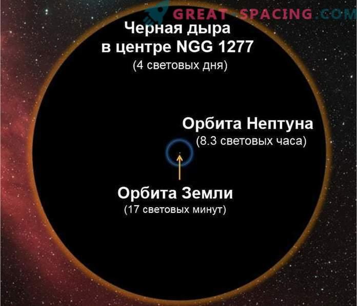 Können schwarze Löcher das Universum verschlucken?