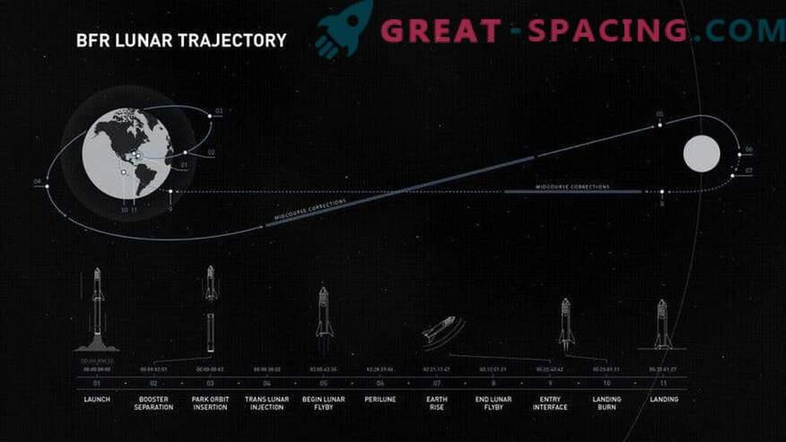 Во 2023 година, еден јапонски милијардер и ... уметници ќе одат на Месечината! За Ilona Mask исто така се задржани место
